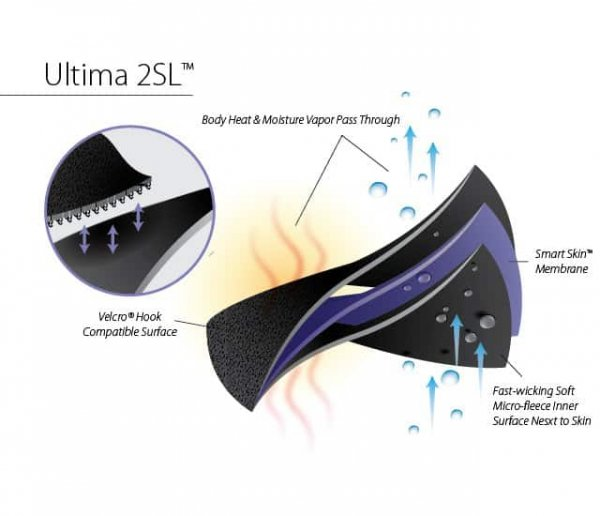 Ultima 2SL material used in the Bio Skin Q Baby knee brace